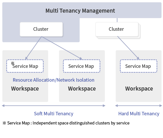 Multi Tenancy Management